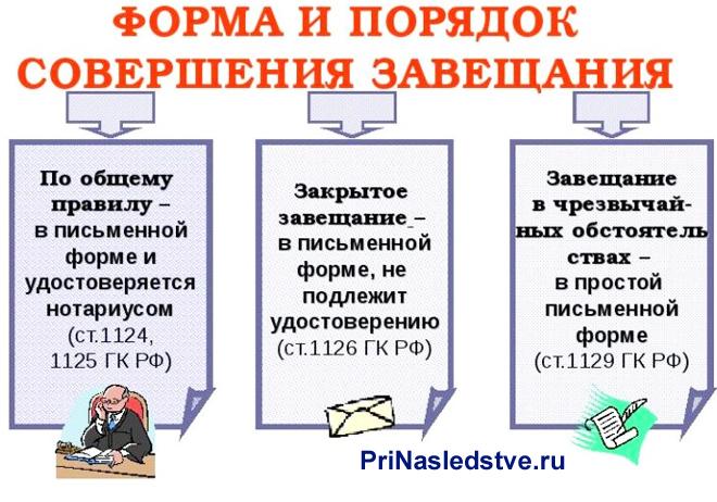 Форма и порядок совершения завещания